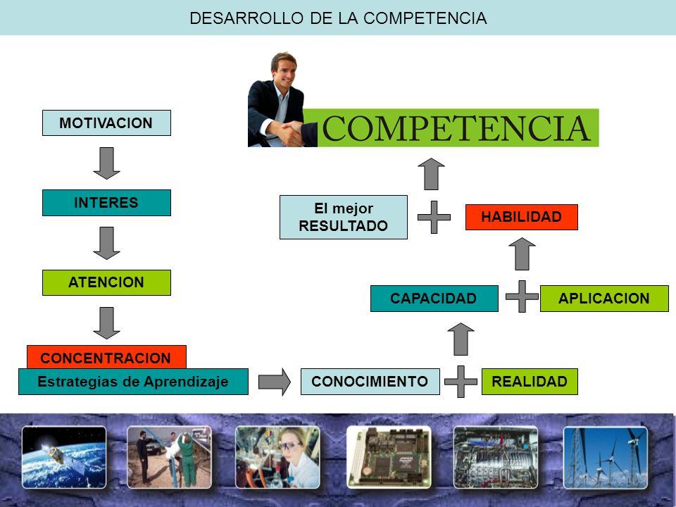 DESARROLLO DE LA COMPETENCIA