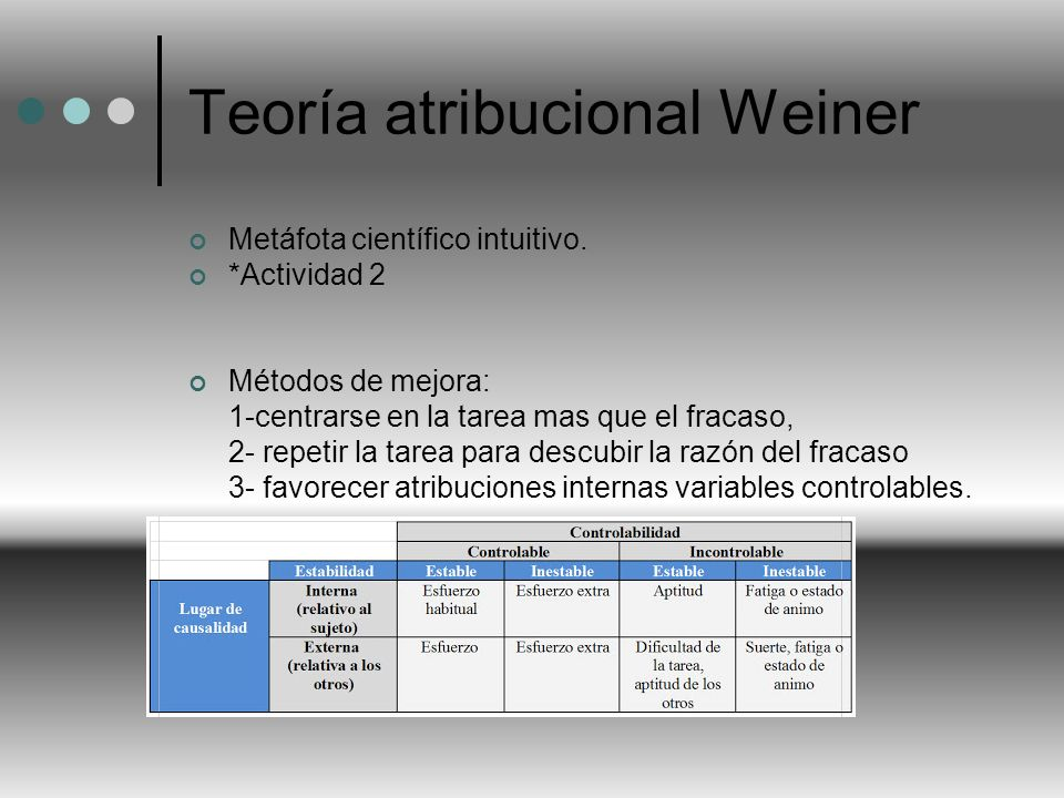 Teoría atribucional Weiner