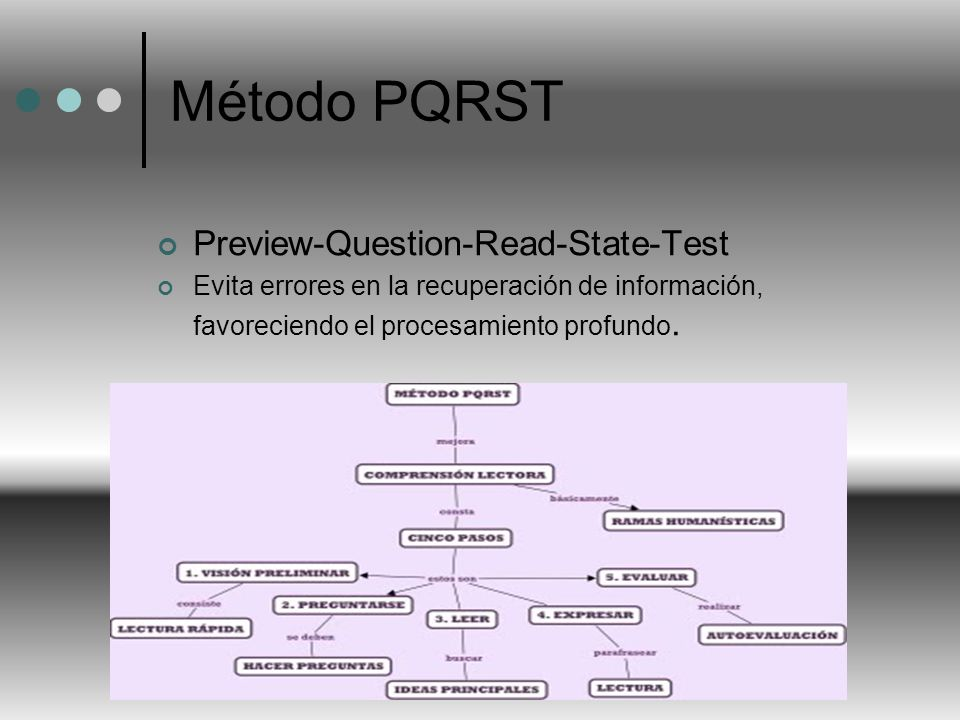 Método PQRST Preview-Question-Read-State-Test
