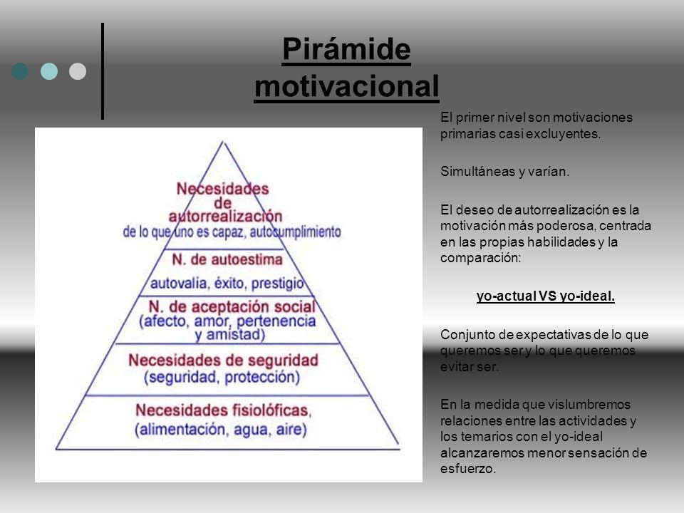 Pirámide motivacional