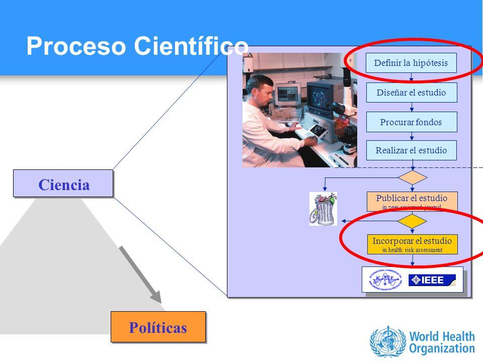 Proceso Científico Ciencia Políticas Definir la hipótesis