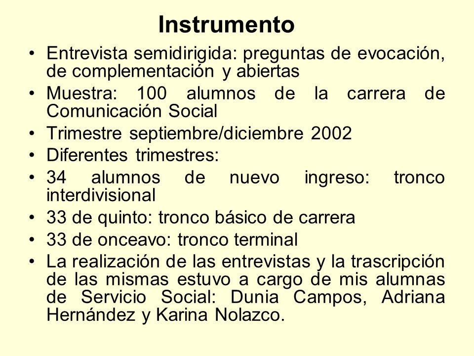 Instrumento Entrevista semidirigida: preguntas de evocación, de complementación y abiertas.
