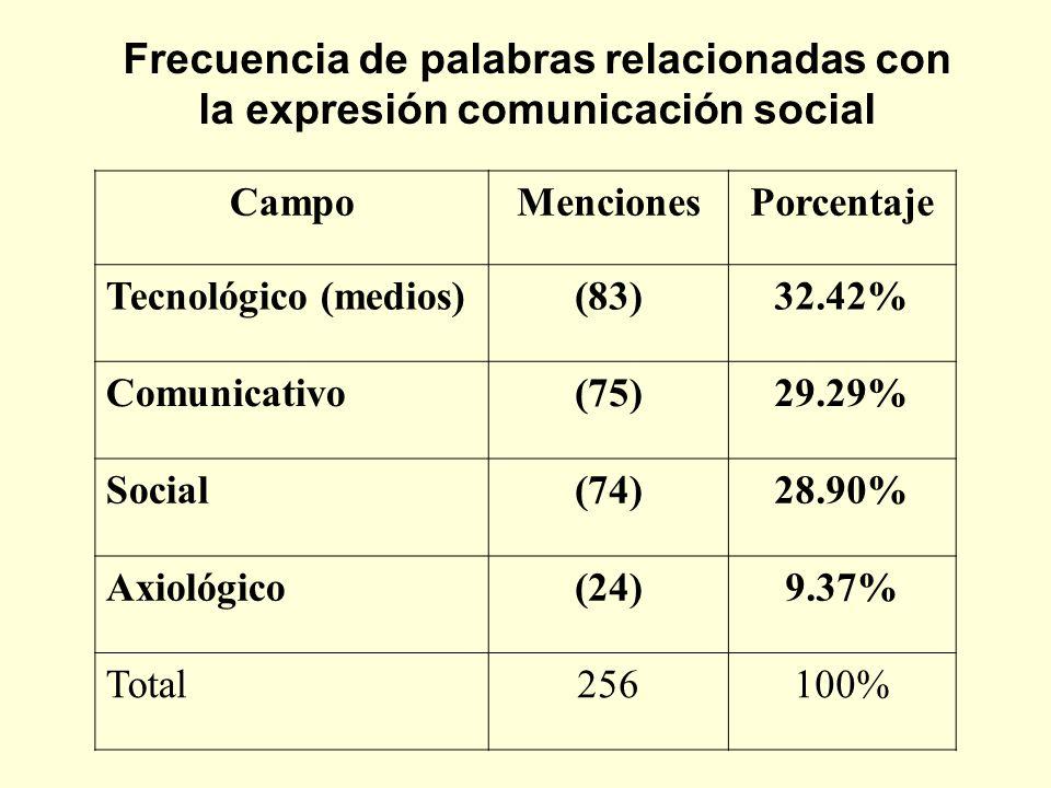 Frecuencia de palabras relacionadas con la expresión comunicación social