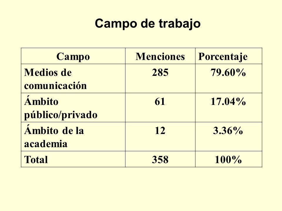 Campo de trabajo Campo Menciones Porcentaje Medios de comunicación 285