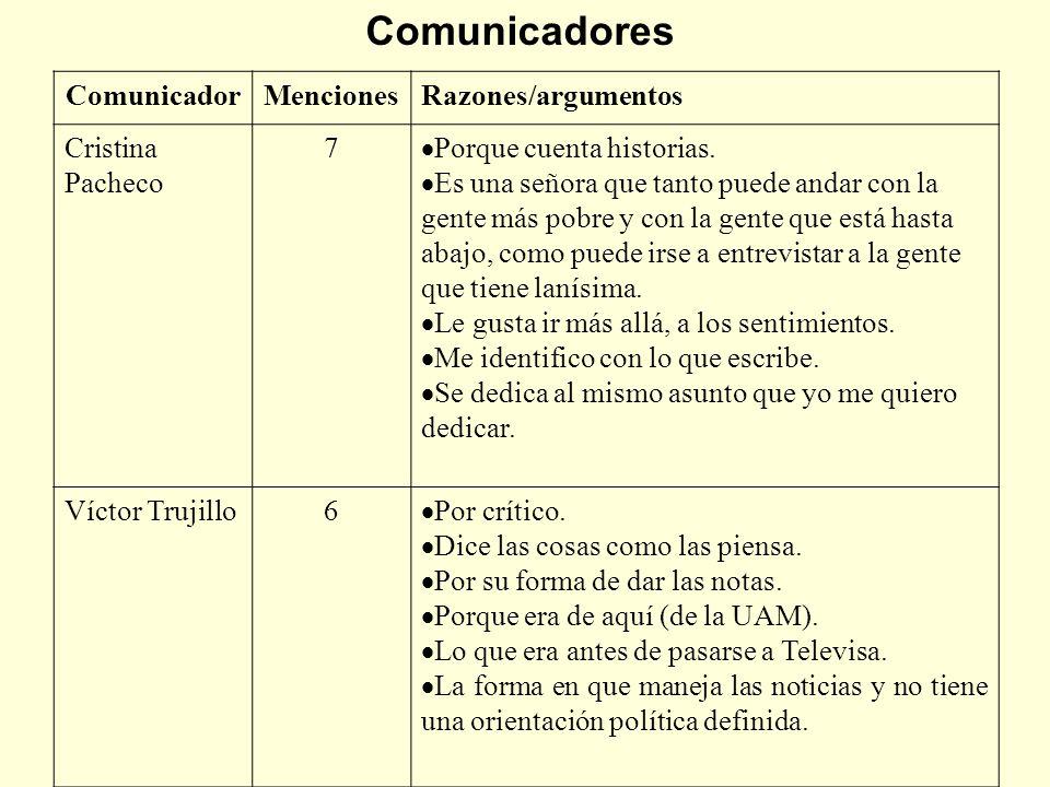 Comunicadores Comunicador Menciones Razones/argumentos