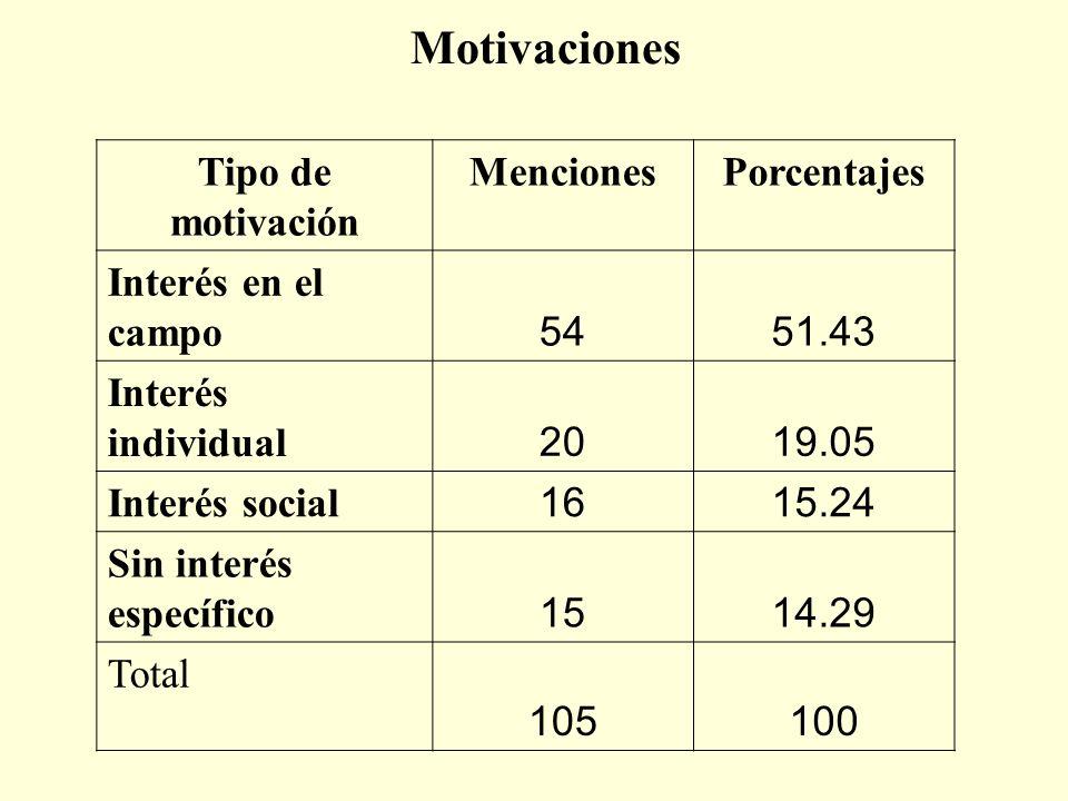 Motivaciones Tipo de motivación Menciones Porcentajes