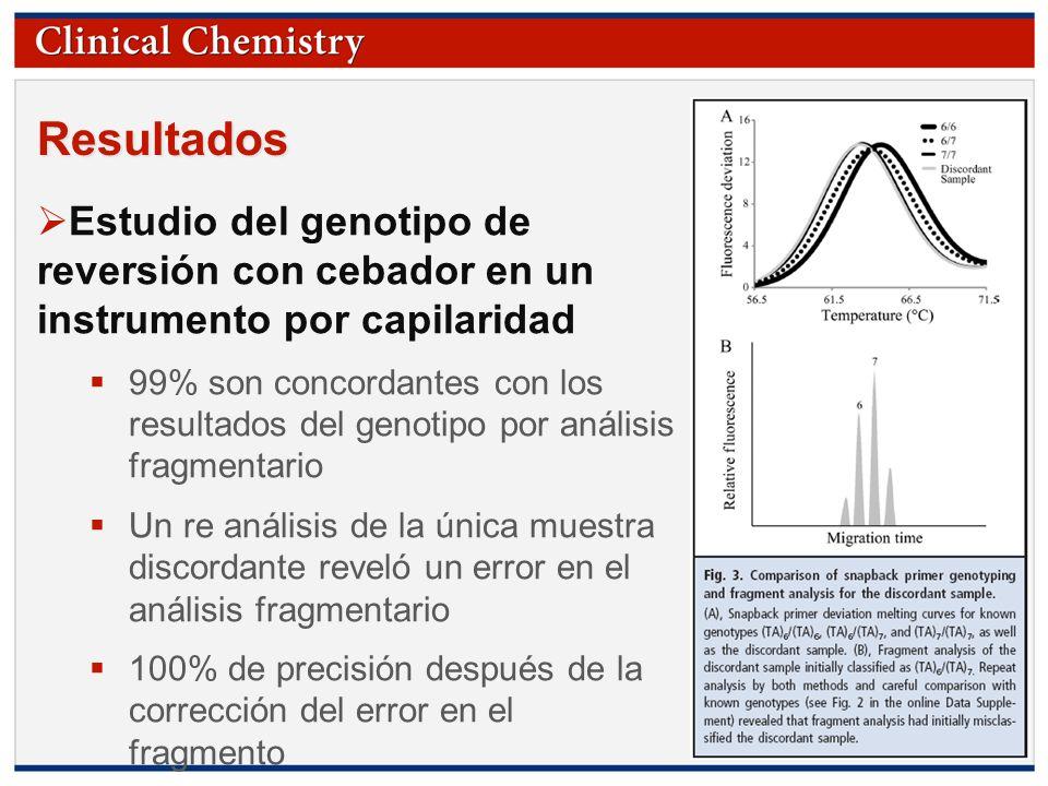 Resultados Estudio del genotipo de reversión con cebador en un instrumento por capilaridad.