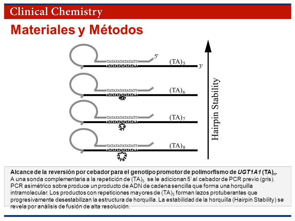 Materiales y Métodos Alcance de la reversión por cebador para el genotipo promotor de polimorfismo de UGT1A1 (TA)n.