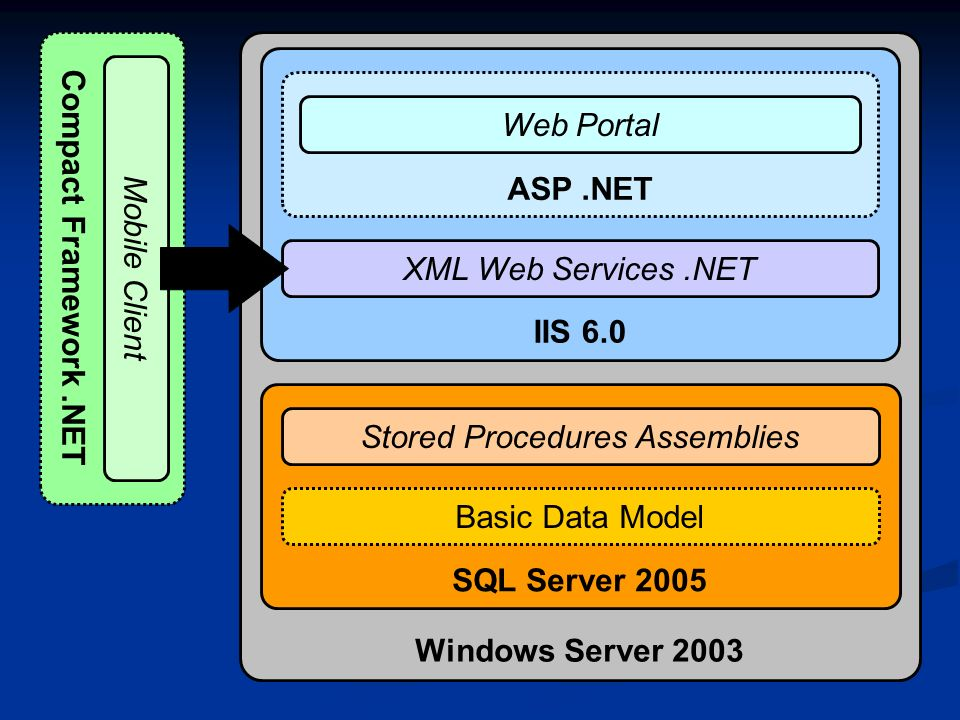 Stored Procedures Assemblies