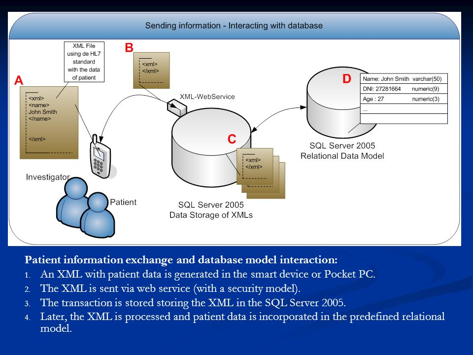 Patient information exchange and database model interaction: