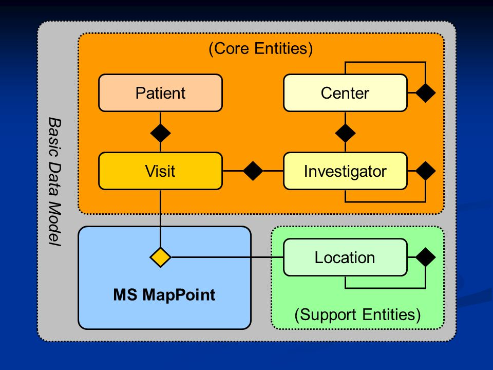 Basic Data Model (Core Entities) Patient Center Visit Investigator