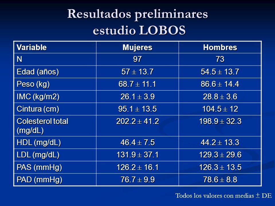 Resultados preliminares estudio LOBOS