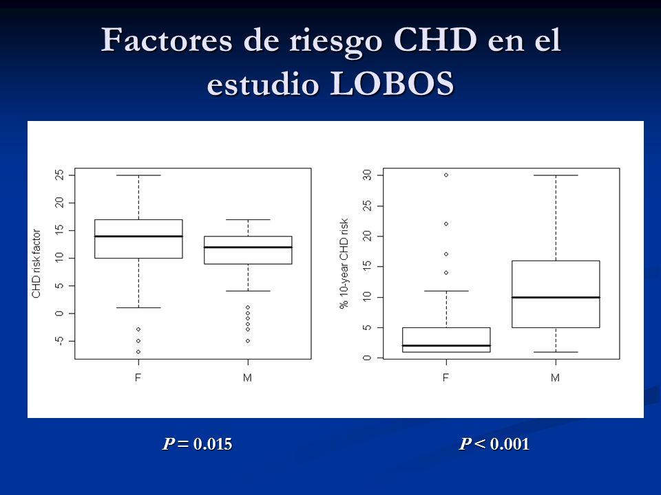 Factores de riesgo CHD en el estudio LOBOS