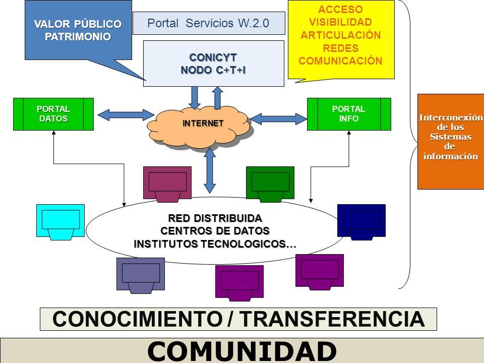 INSTITUTOS TECNOLOGICOS… CONOCIMIENTO / TRANSFERENCIA
