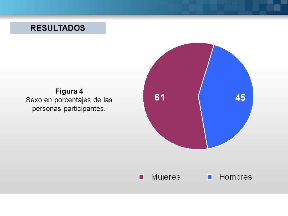 Sexo en porcentajes de las personas participantes.
