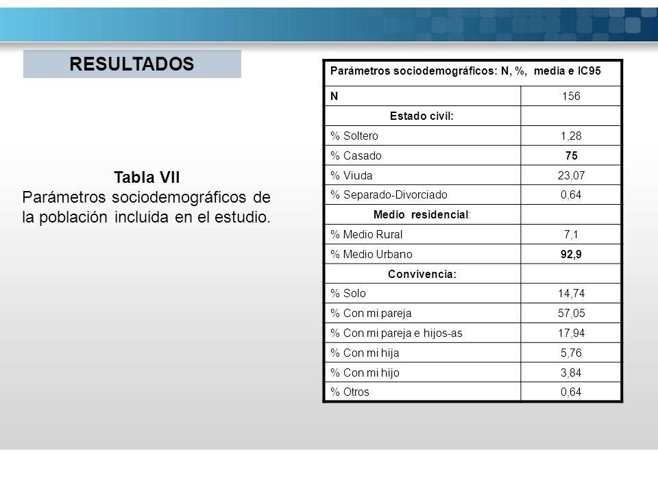 Parámetros sociodemográficos de la población incluida en el estudio.