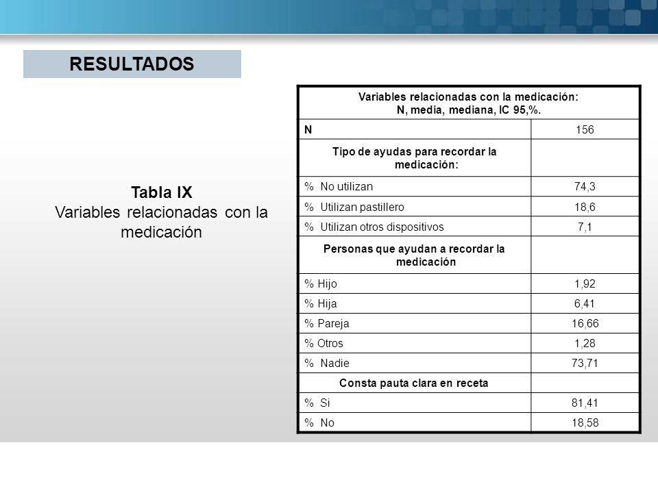 RESULTADOS Tabla IX Variables relacionadas con la medicación