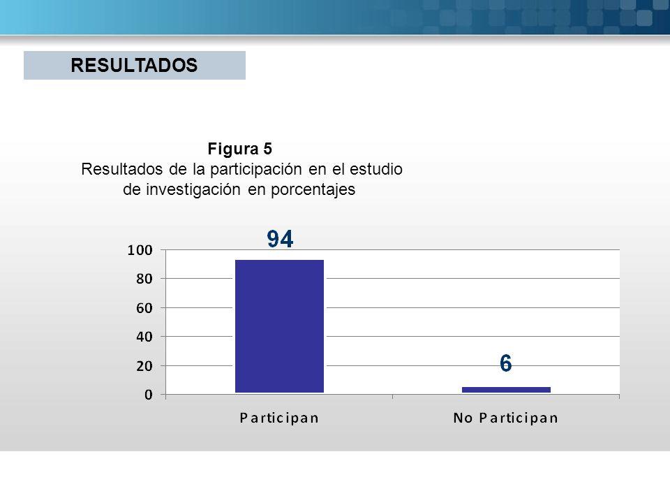 RESULTADOS Figura 5 Resultados de la participación en el estudio