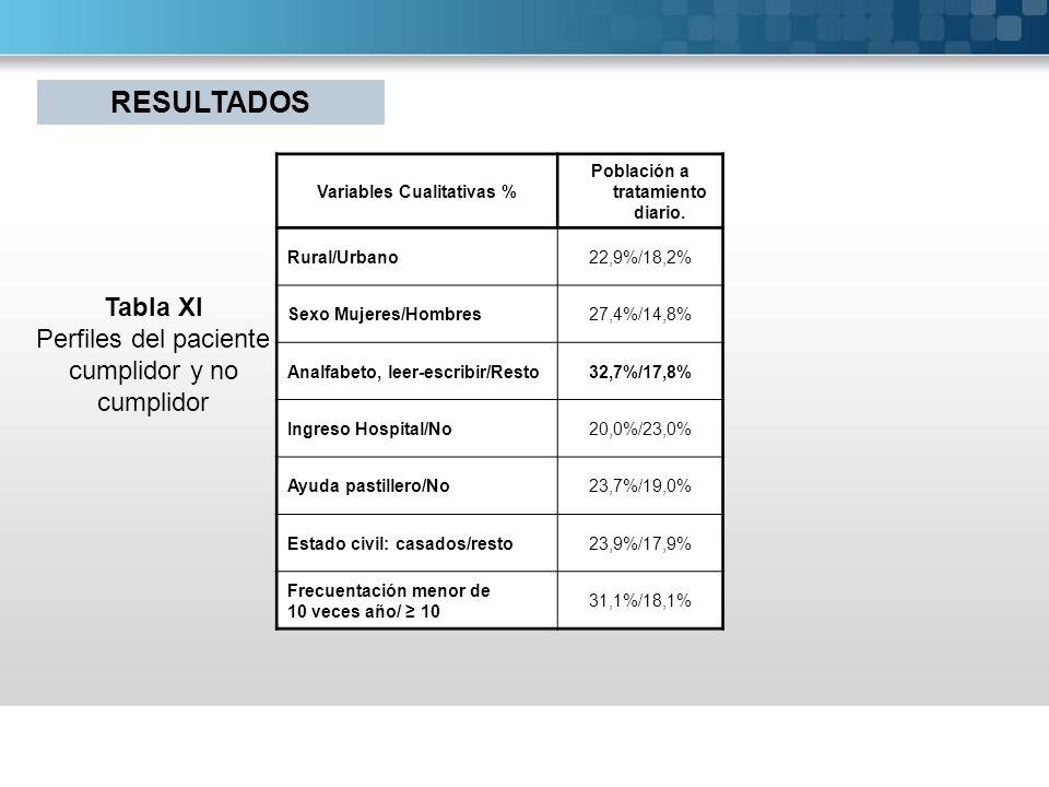 Variables Cualitativas % Población a tratamiento diario.