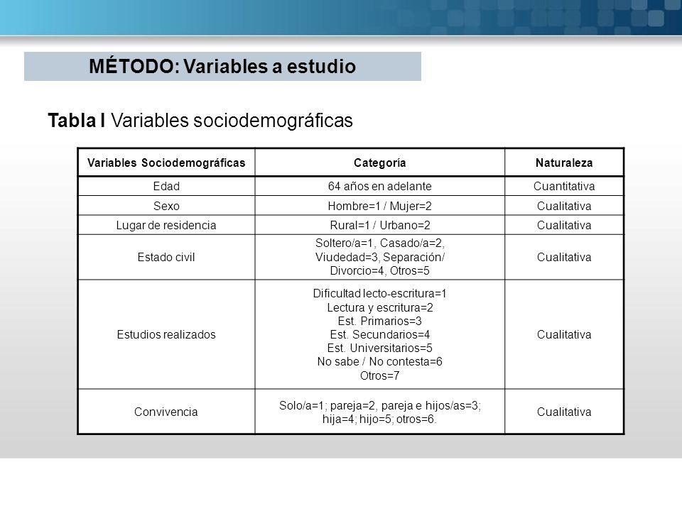MÉTODO: Variables a estudio Variables Sociodemográficas