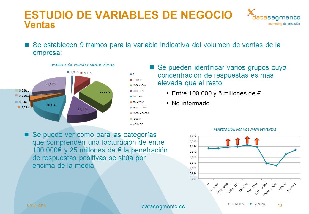 ESTUDIO DE VARIABLES DE NEGOCIO Ventas