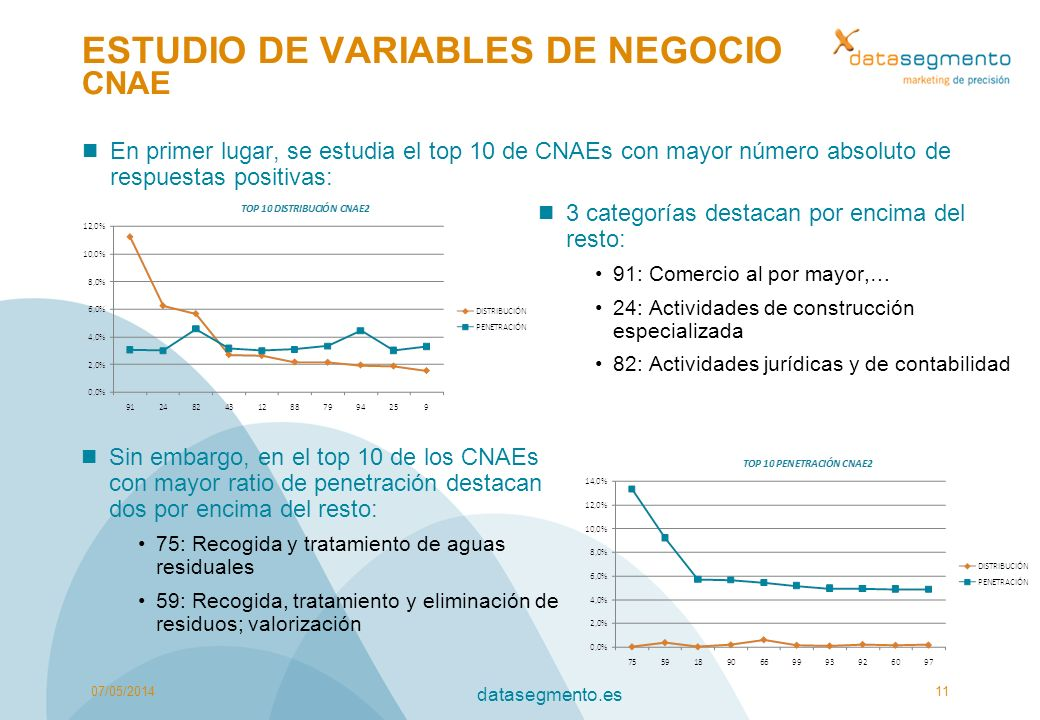 ESTUDIO DE VARIABLES DE NEGOCIO CNAE