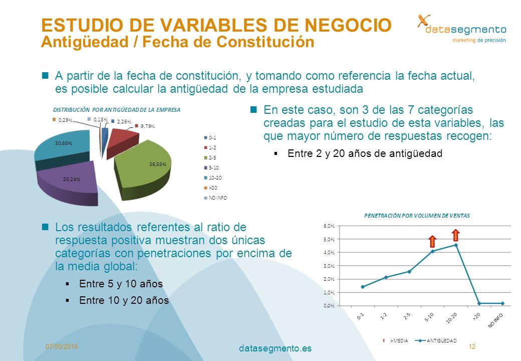 ESTUDIO DE VARIABLES DE NEGOCIO Antigüedad / Fecha de Constitución