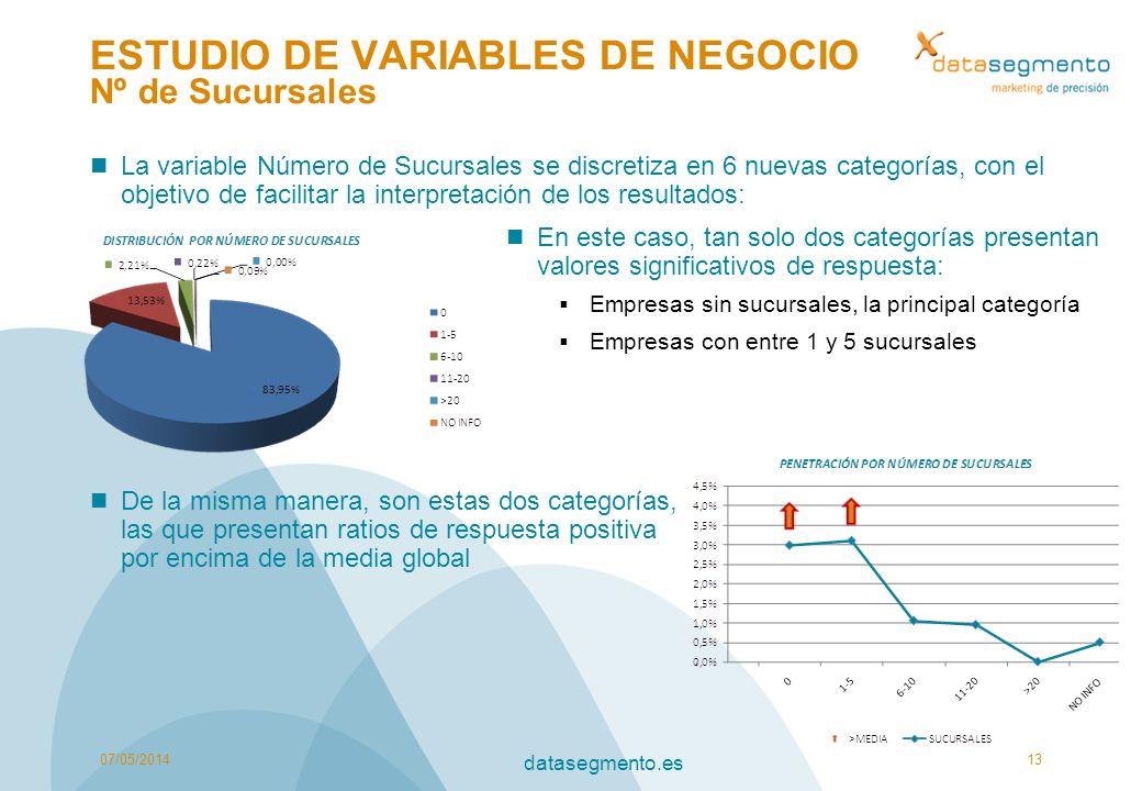 ESTUDIO DE VARIABLES DE NEGOCIO Nº de Sucursales
