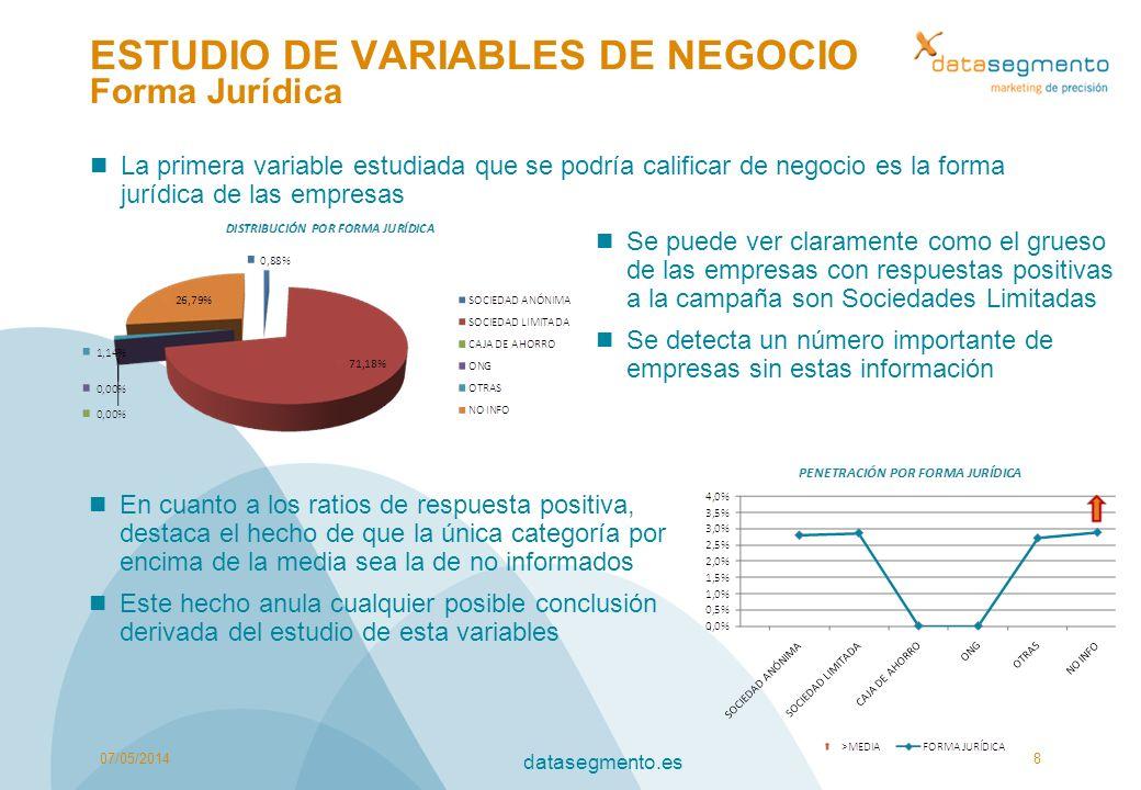 ESTUDIO DE VARIABLES DE NEGOCIO Forma Jurídica