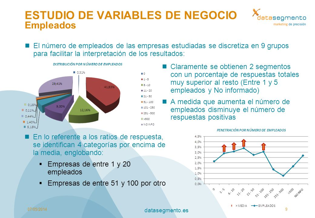 ESTUDIO DE VARIABLES DE NEGOCIO Empleados