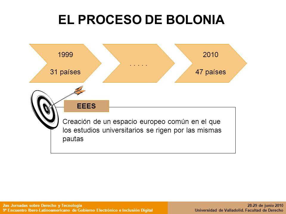 EL PROCESO DE BOLONIA 1999 31 países . . . . . 2010 47 países EEES