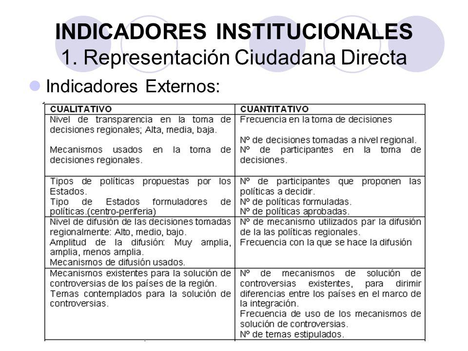 INDICADORES INSTITUCIONALES 1. Representación Ciudadana Directa