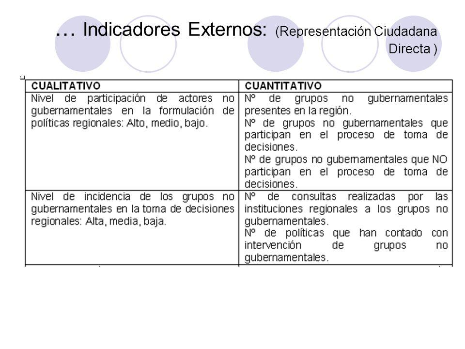 … Indicadores Externos: (Representación Ciudadana Directa )
