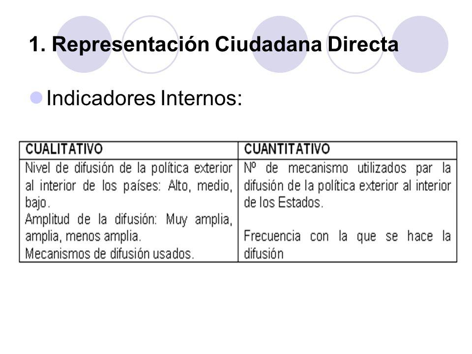 1. Representación Ciudadana Directa