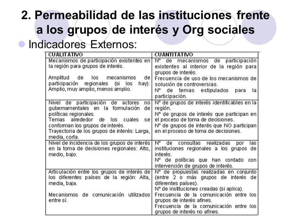 2. Permeabilidad de las instituciones frente a los grupos de interés y Org sociales