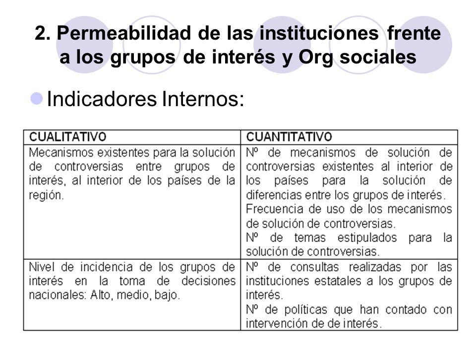 Indicadores Internos:
