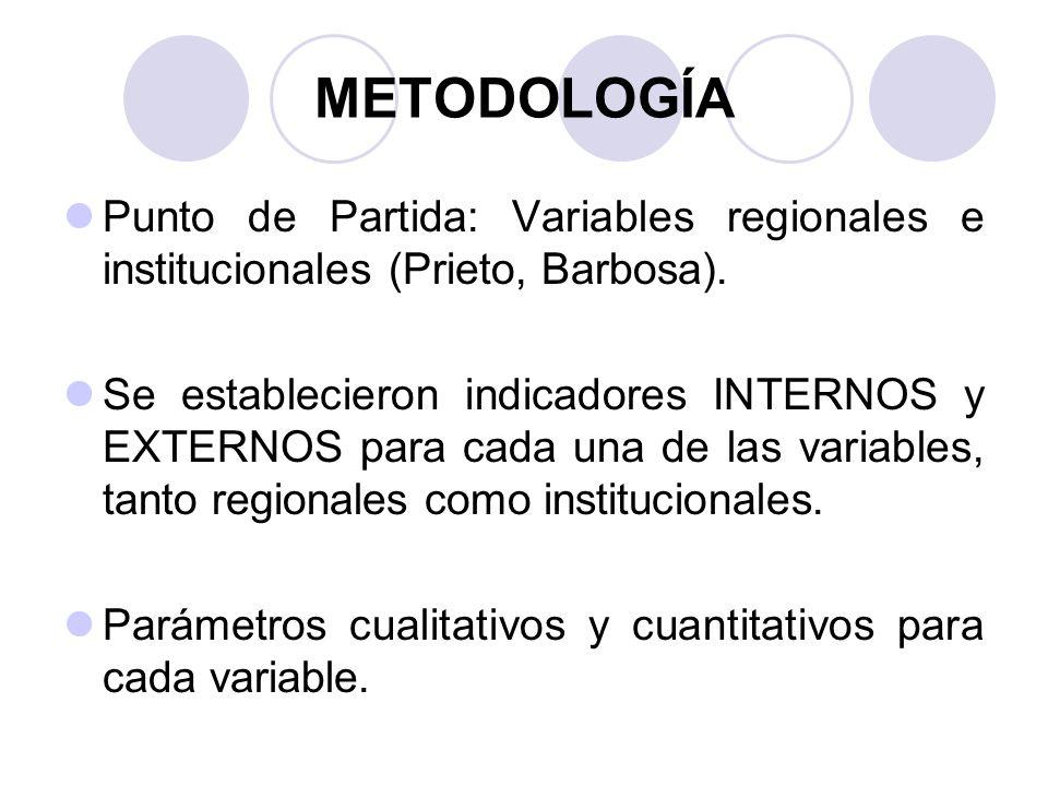 METODOLOGÍA Punto de Partida: Variables regionales e institucionales (Prieto, Barbosa).
