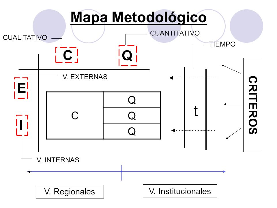 t Mapa Metodológico C Q E I CRITEROS Q C V. Regionales