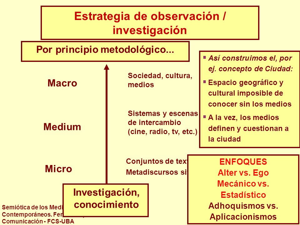 Estrategia de observación / investigación