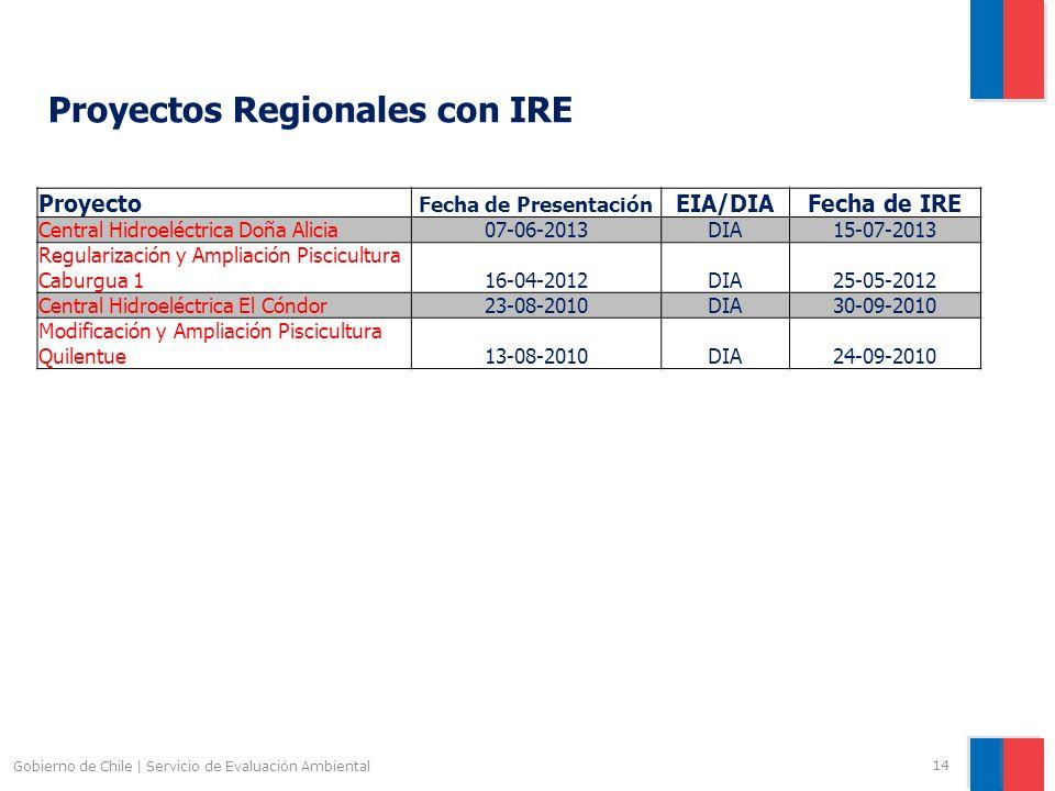 Proyectos Regionales con IRE