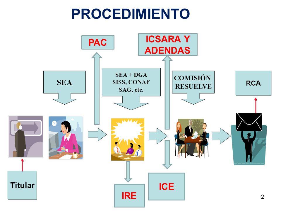 PROCEDIMIENTO ICSARA Y ADENDAS PAC ICE IRE SEA Titular COMISIÓN RCA