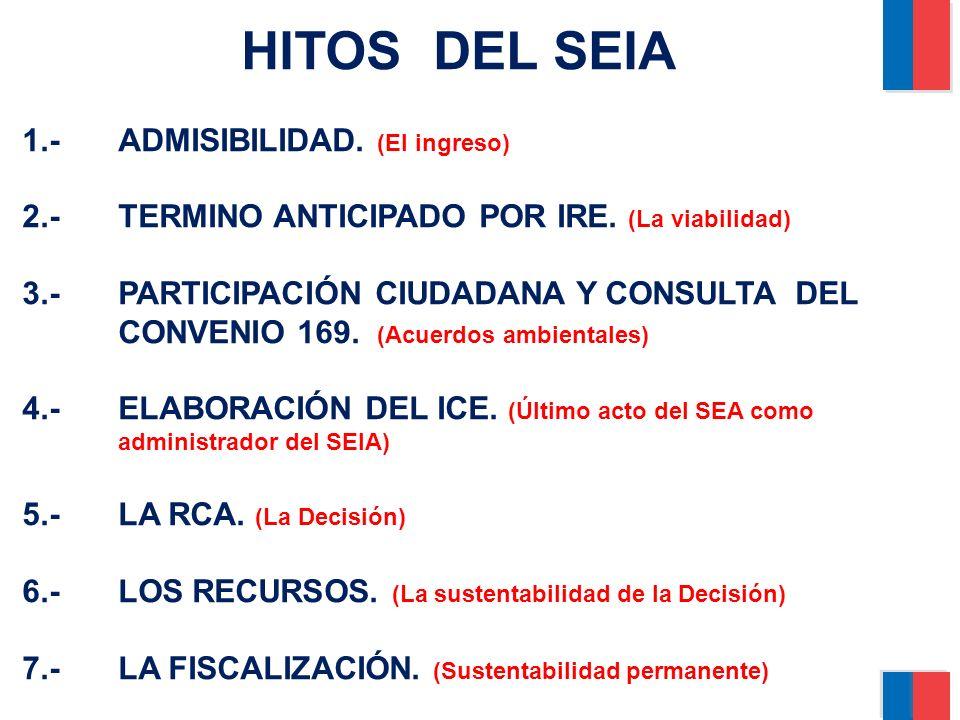 HITOS DEL SEIA 1.- ADMISIBILIDAD. (El ingreso)