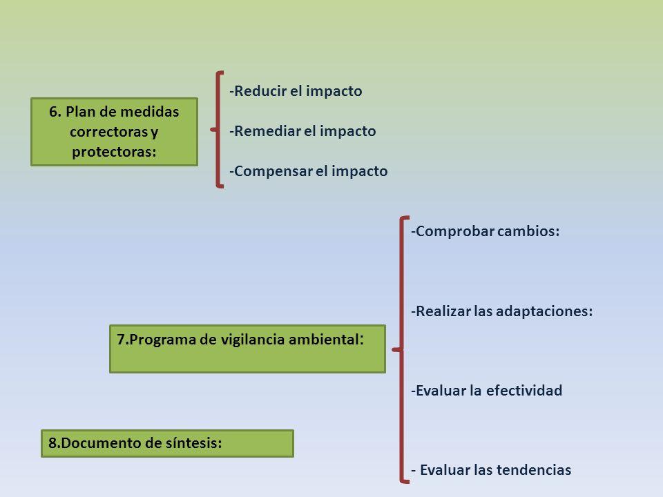 Reducir el impacto Remediar el impacto. Compensar el impacto. 6. Plan de medidas. correctoras y.