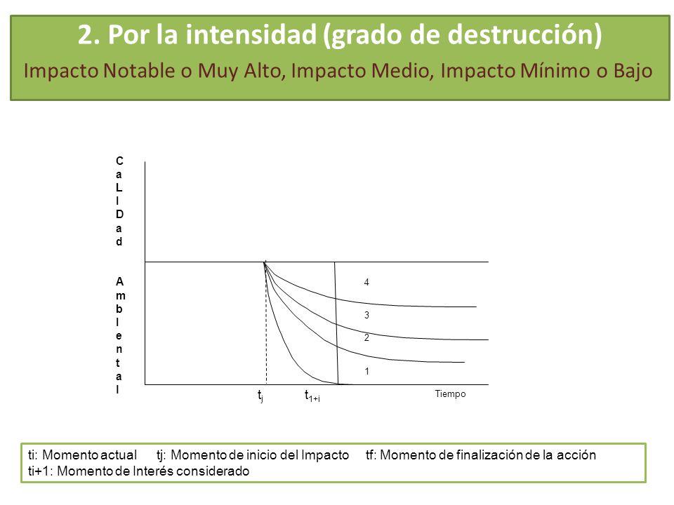 2. Por la intensidad (grado de destrucción)