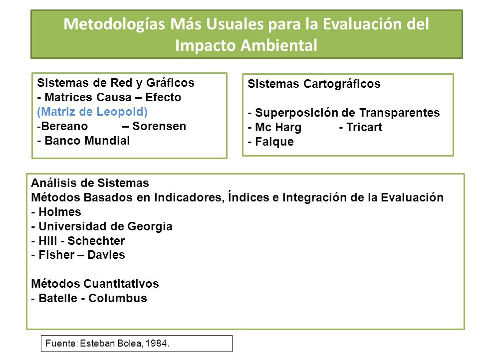 Metodologías Más Usuales para la Evaluación del Impacto Ambiental