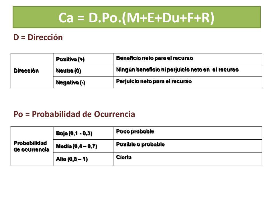 Ca = D.Po.(M+E+Du+F+R) D = Dirección Po = Probabilidad de Ocurrencia
