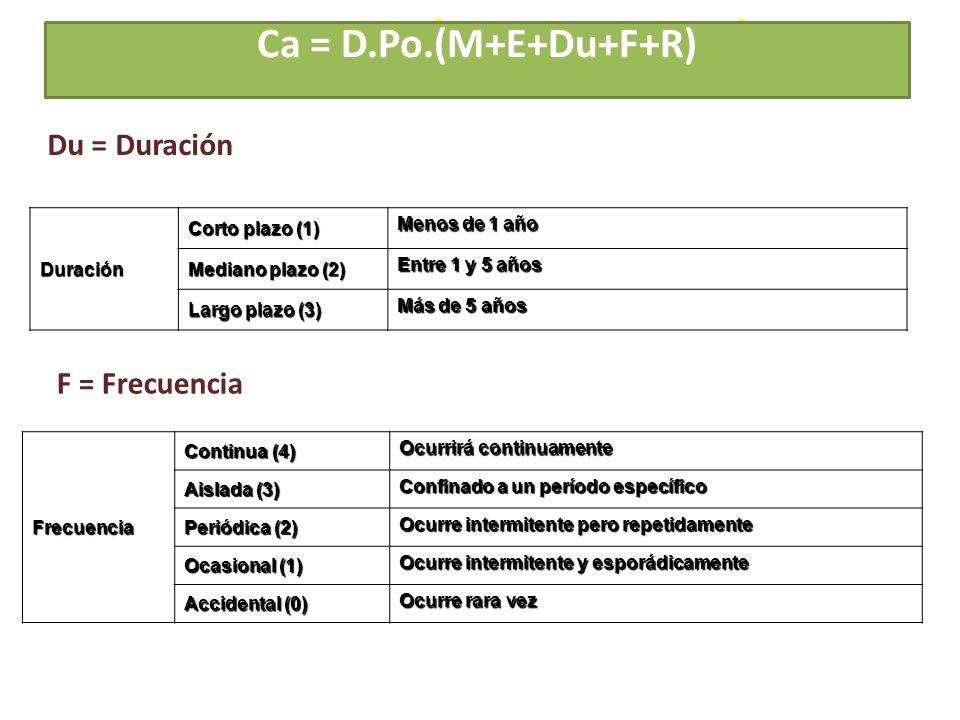 Ca = D.Po.(M+E+Du+F+R) Du = Duración F = Frecuencia Duración