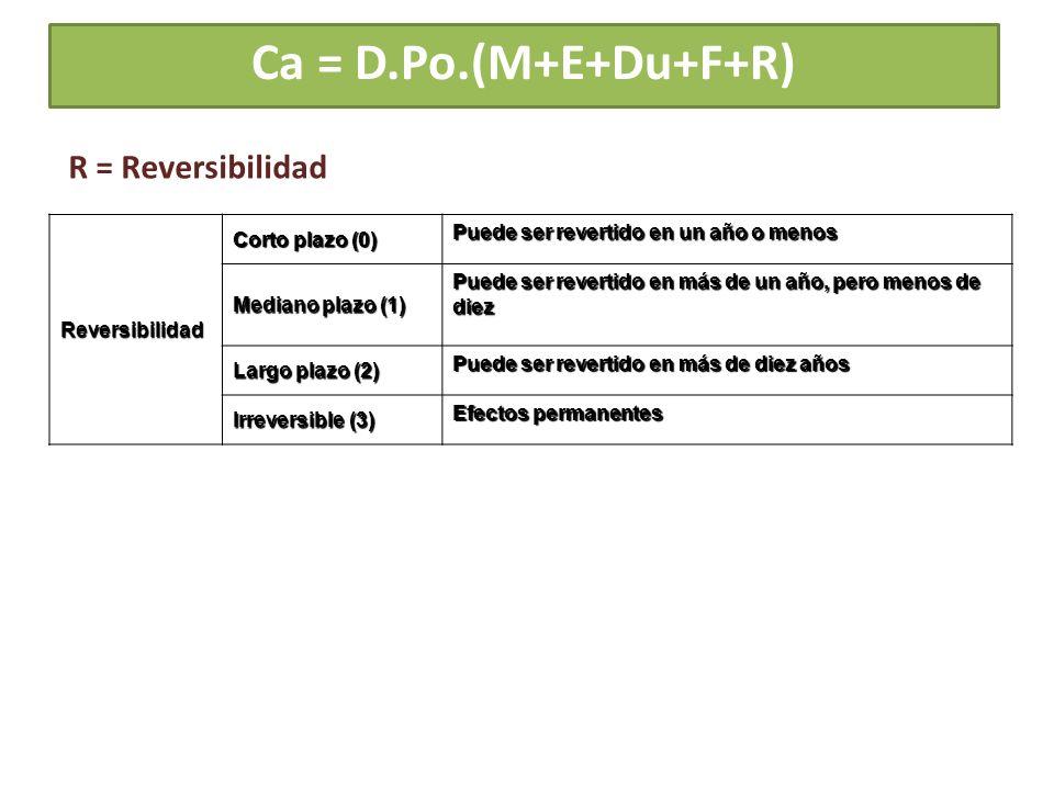 Ca = D.Po.(M+E+Du+F+R) R = Reversibilidad Reversibilidad