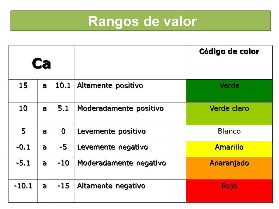 Rangos de valor Ca Código de color 15 a 10.1 Altamente positivo Verde