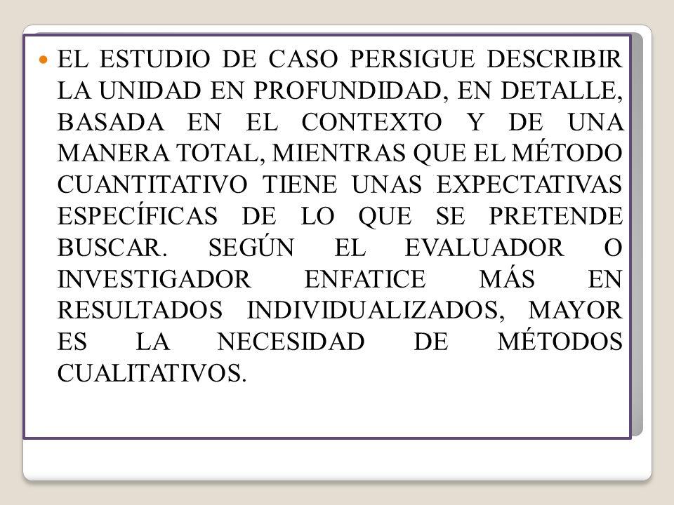 EL ESTUDIO DE CASO PERSIGUE DESCRIBIR LA UNIDAD EN PROFUNDIDAD, EN DETALLE, BASADA EN EL CONTEXTO Y DE UNA MANERA TOTAL, MIENTRAS QUE EL MÉTODO CUANTITATIVO TIENE UNAS EXPECTATIVAS ESPECÍFICAS DE LO QUE SE PRETENDE BUSCAR.